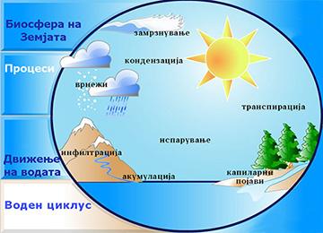 Воден циклус